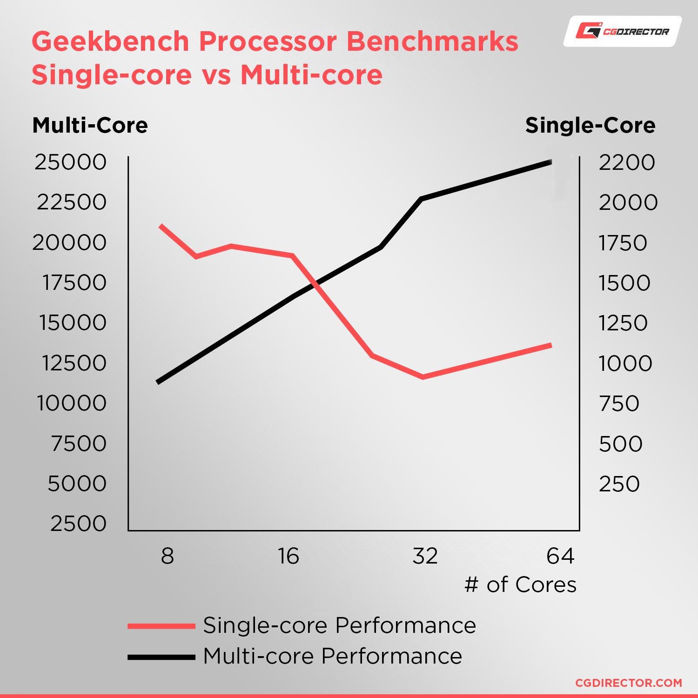 Single core vs multi core performance