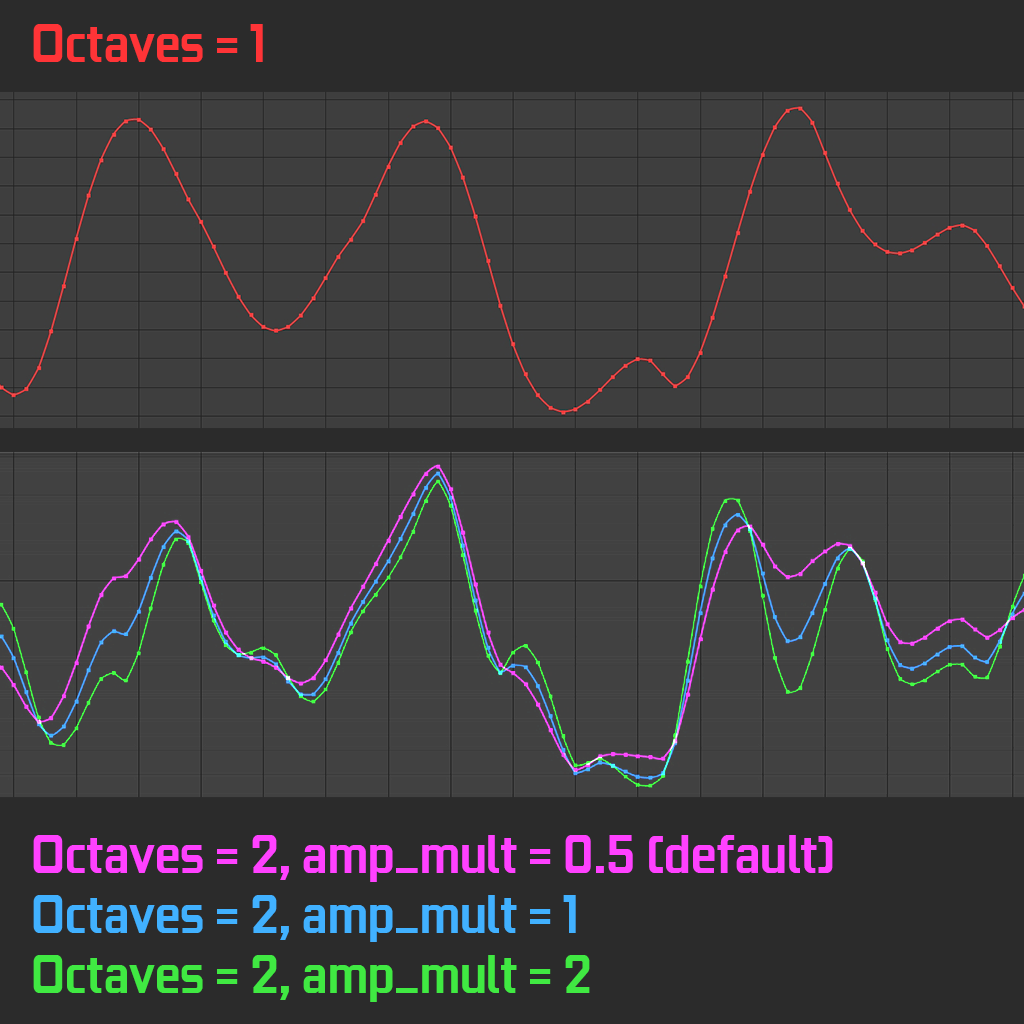 After Effects Wiggle explained - Octaves and Amplitude Multiplier Curves compared