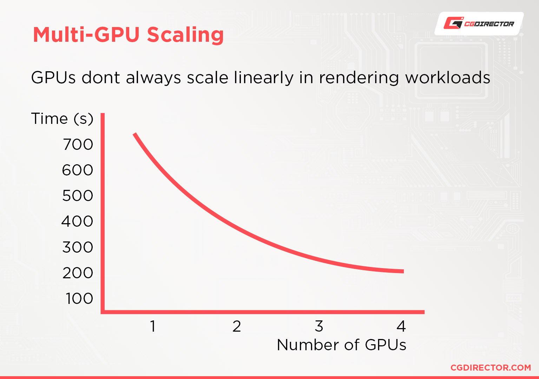 Multi-GPU scaling