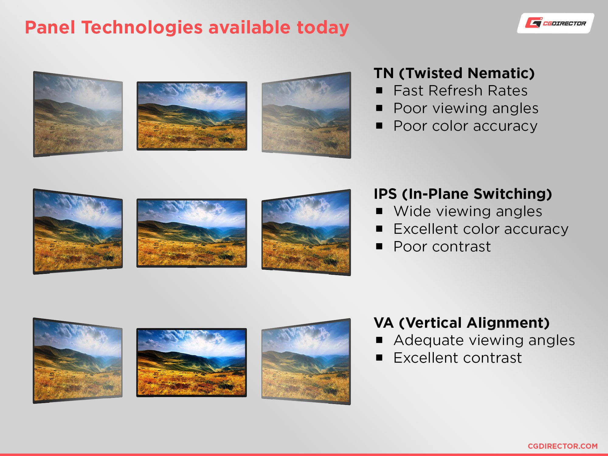 Panel technologies available today