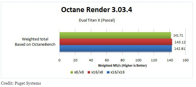 Best Hardware for GPU Rendering Octane Redshift Vray - CG Director