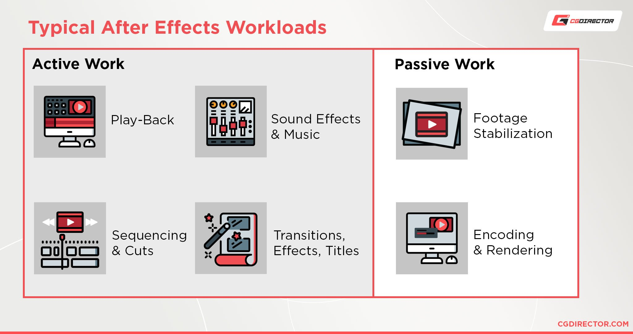 Typical After Effects Workloads