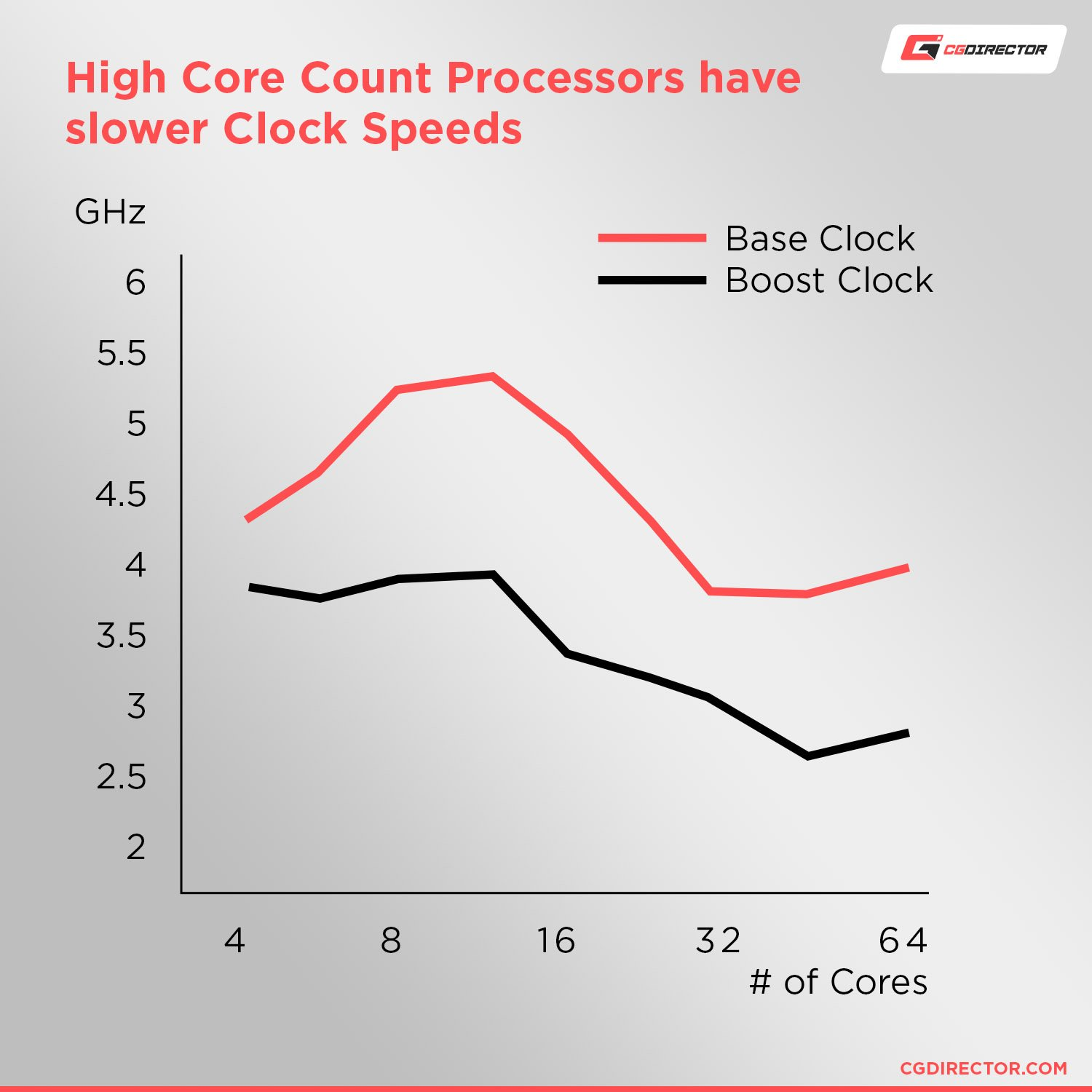 High Core Count Processors have slower clockspeeds