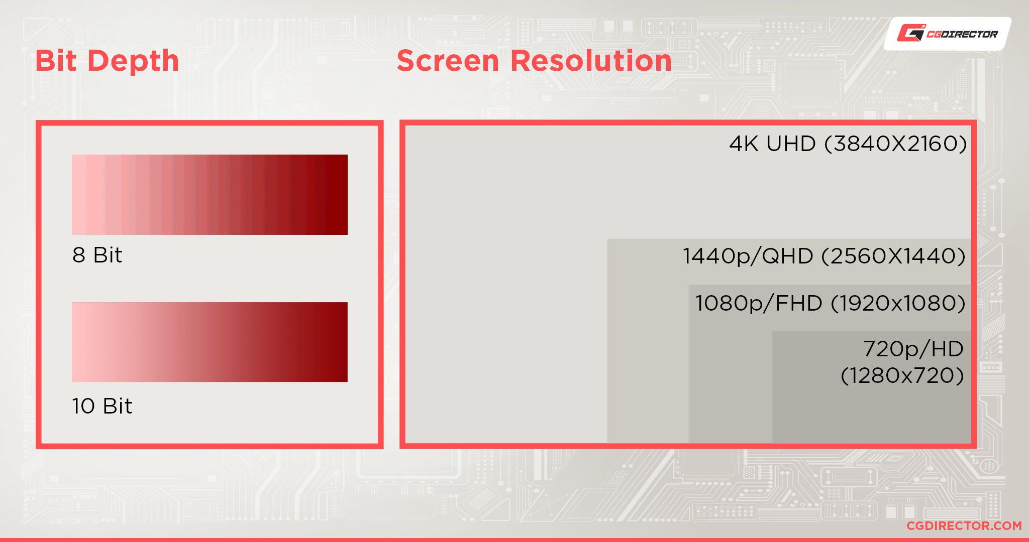 Bit depth and Screen Resolution