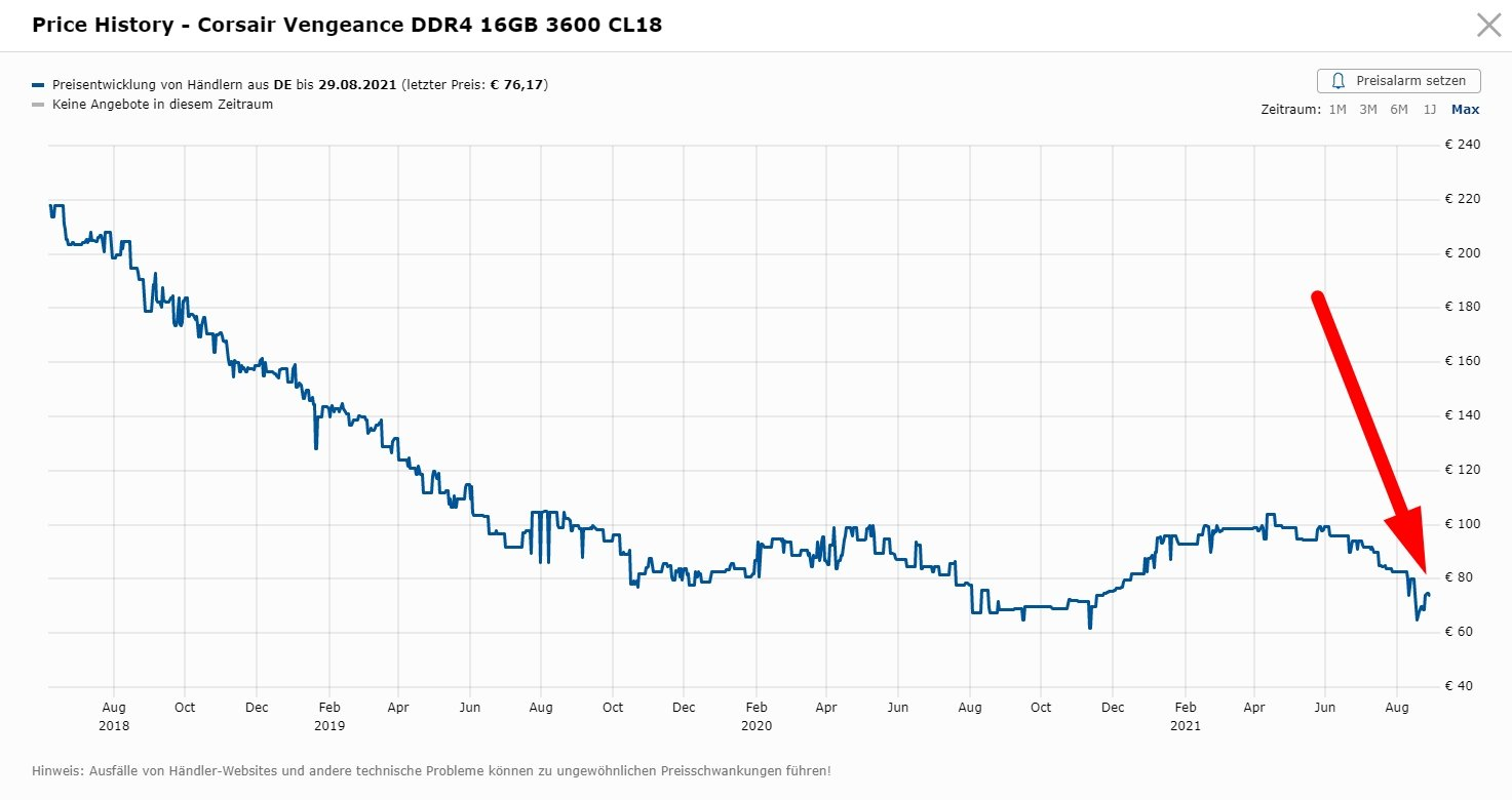 RAM Price History over the years - Corsair DDR4 16GB Memory