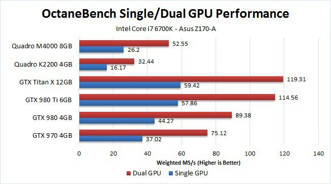 Best CPU & GPU Render Benchmarks - CG Director