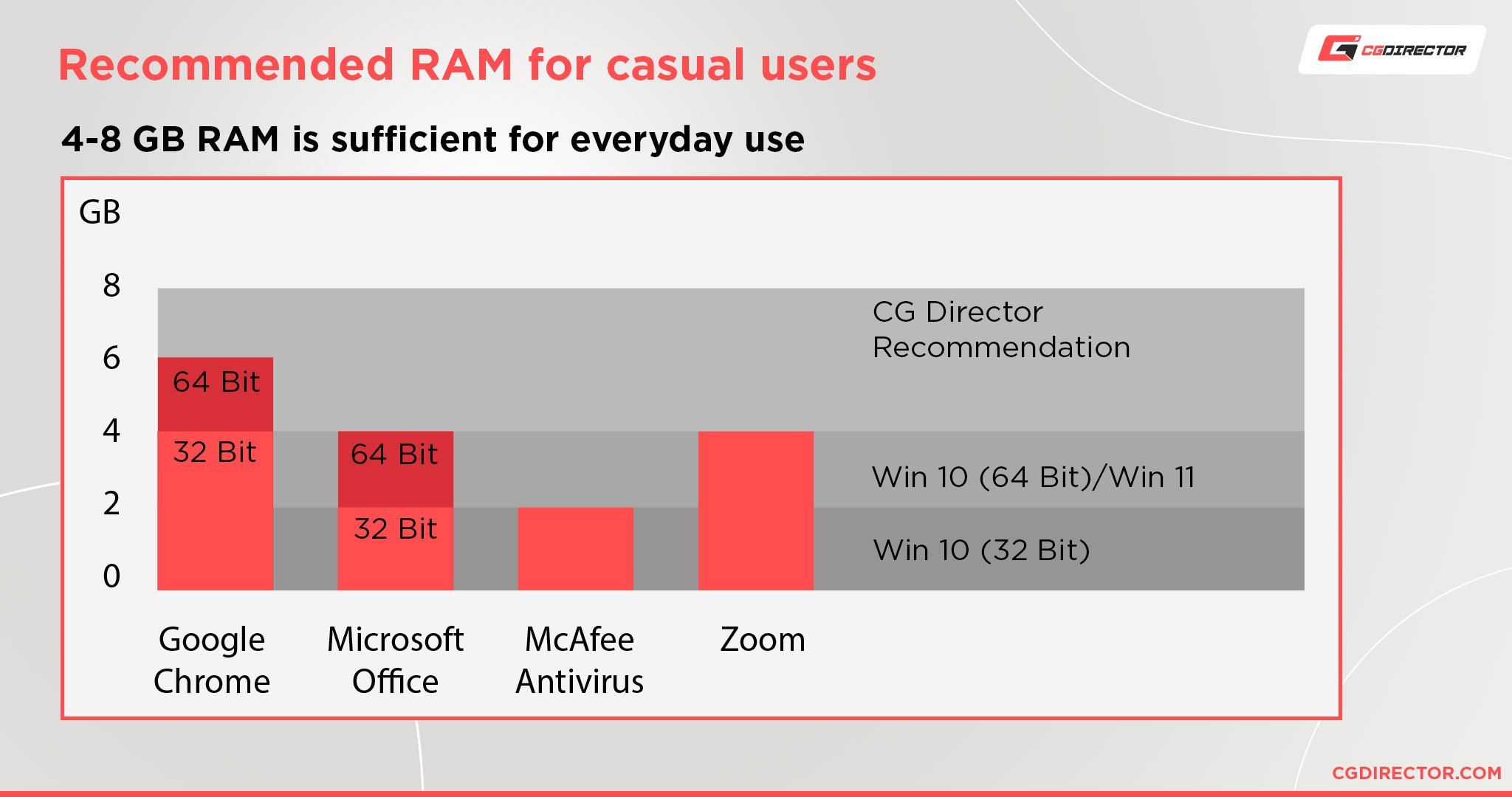 How Much RAM Do You Need for Basic Everyday Use