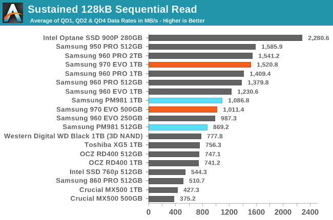 SSD Performance benchmark