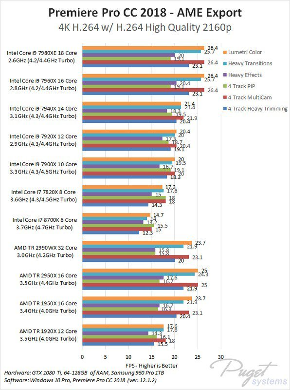 Video Rendering - CPU Benchmarks
