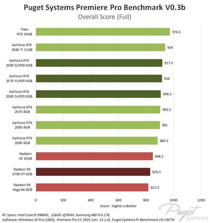 Premiere Pro GPU Benchmark Score