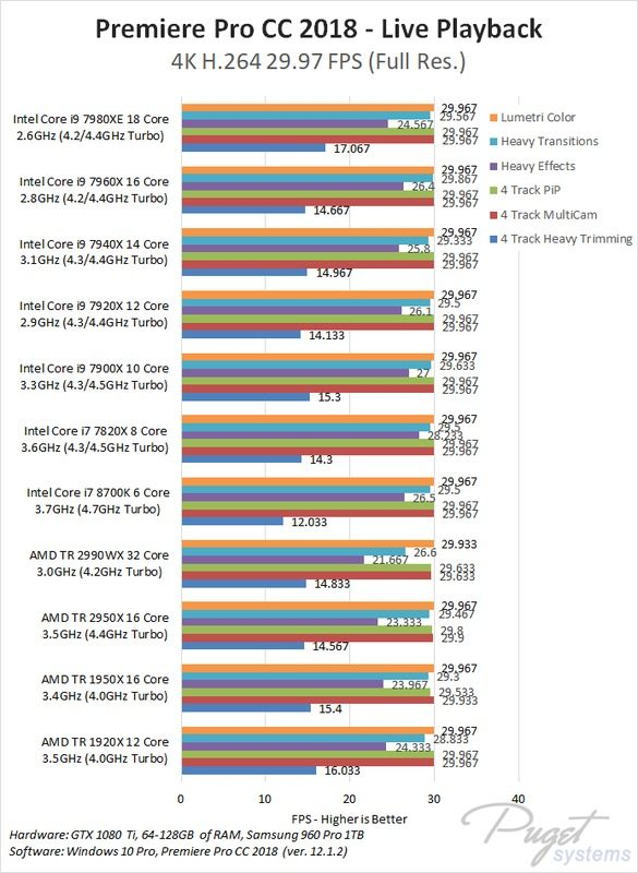 Computer for Video Editing - H264 Performance