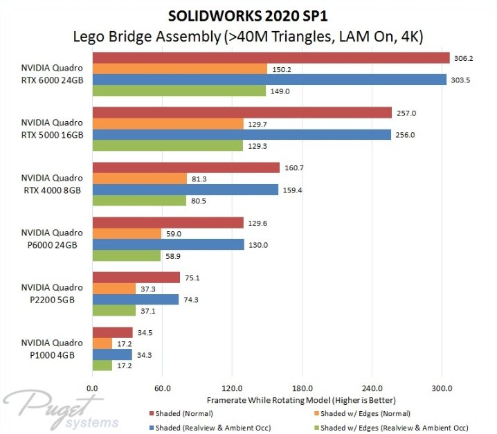 Solidworks Quadro GPU Benchmark Performance