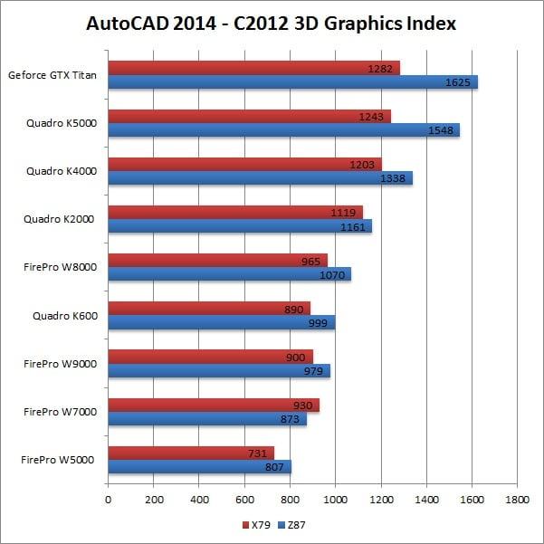 Best Workstation PC / Laptop for CAD, Autocad, Solidworks