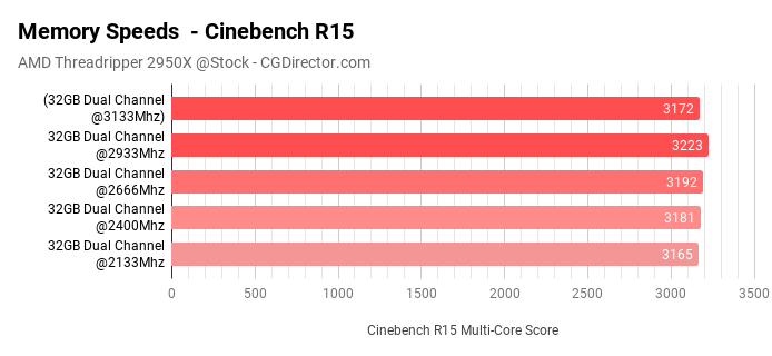 Memory Speeds - Cinebench R15 Threadripper