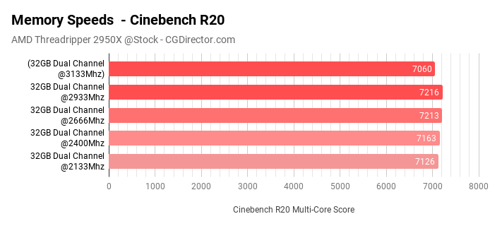 Memory Speeds - Cinebench R20 Threadripper