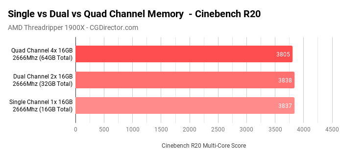 Single vs dual channel benchmark