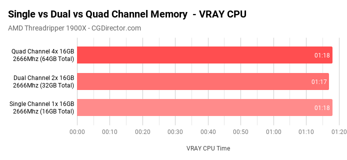 Single vs Dual vs Quad Channel Memory - Benchmark Cinebench VRAY
