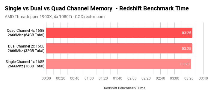 Single vs Dual vs Quad Channel Memory - Benchmark Cinebench Redshift
