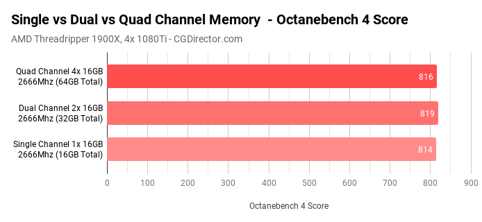 Single vs Dual vs Quad Channel Memory - Benchmark Cinebench Octane