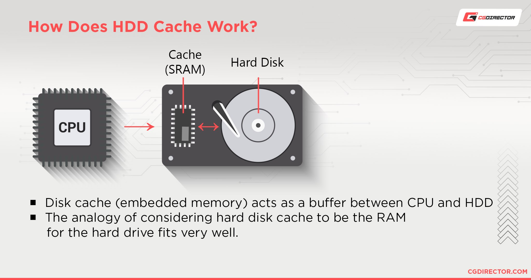 How Does HDD Cache Work