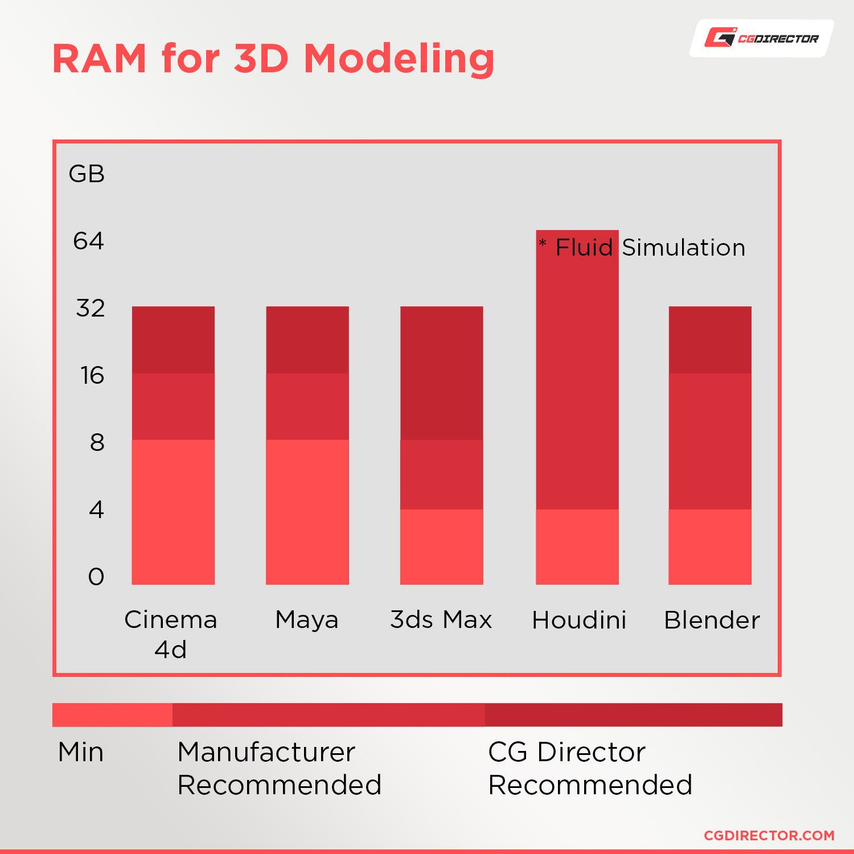 RAM for 3D Modelling