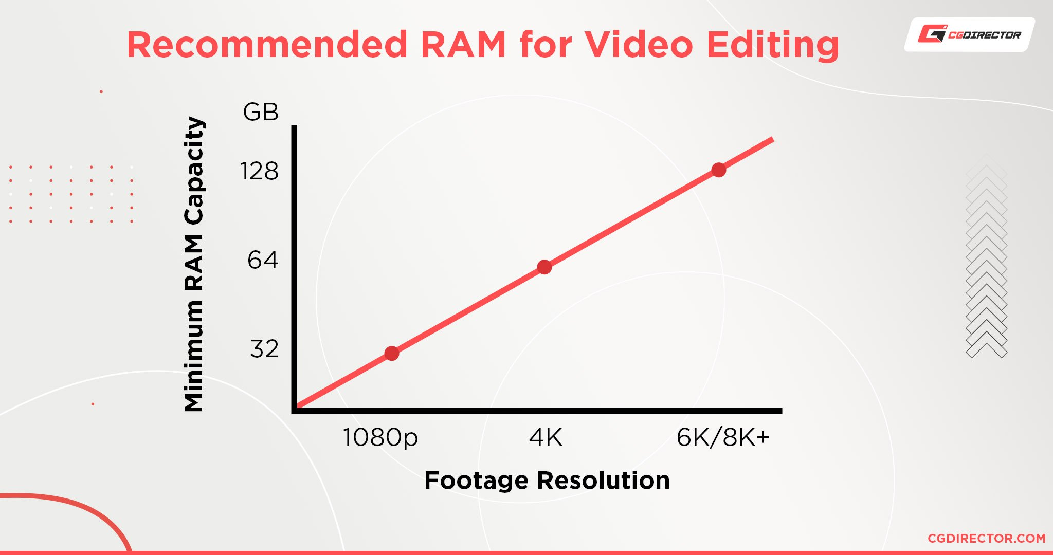 Recommended RAM for Video Editing