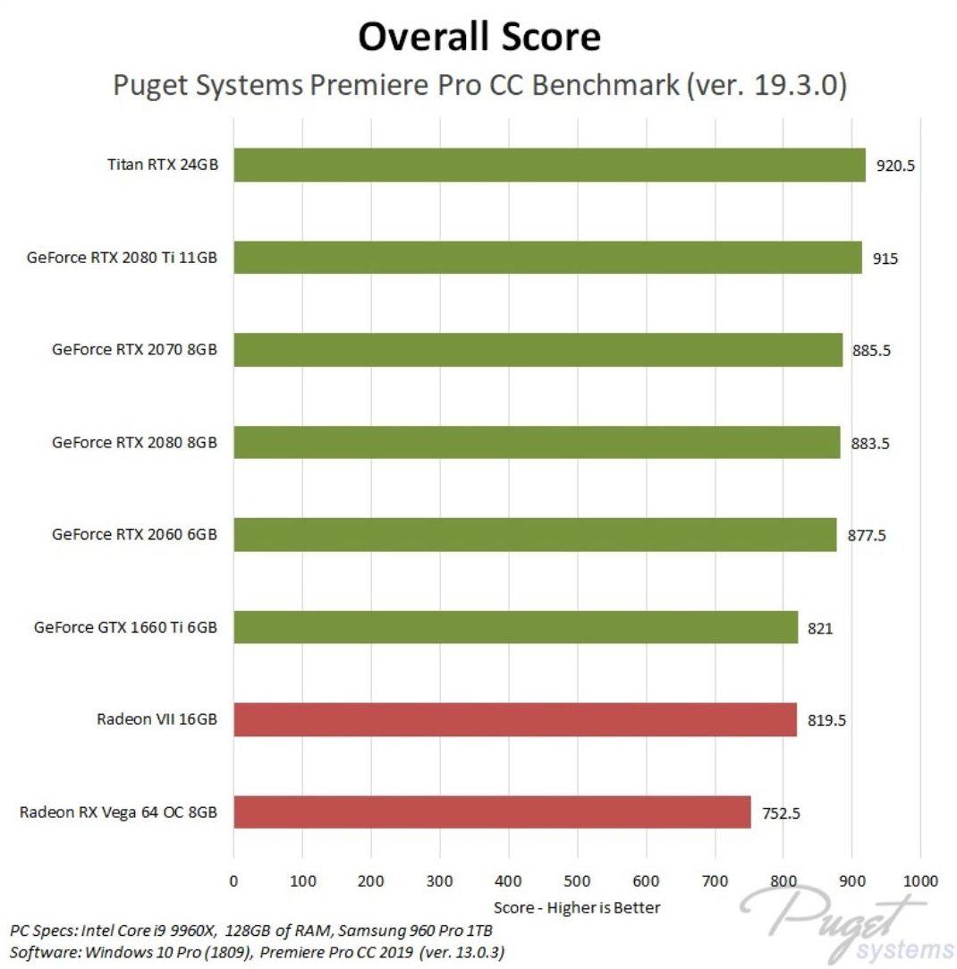Video Editing GPU Benchmarks