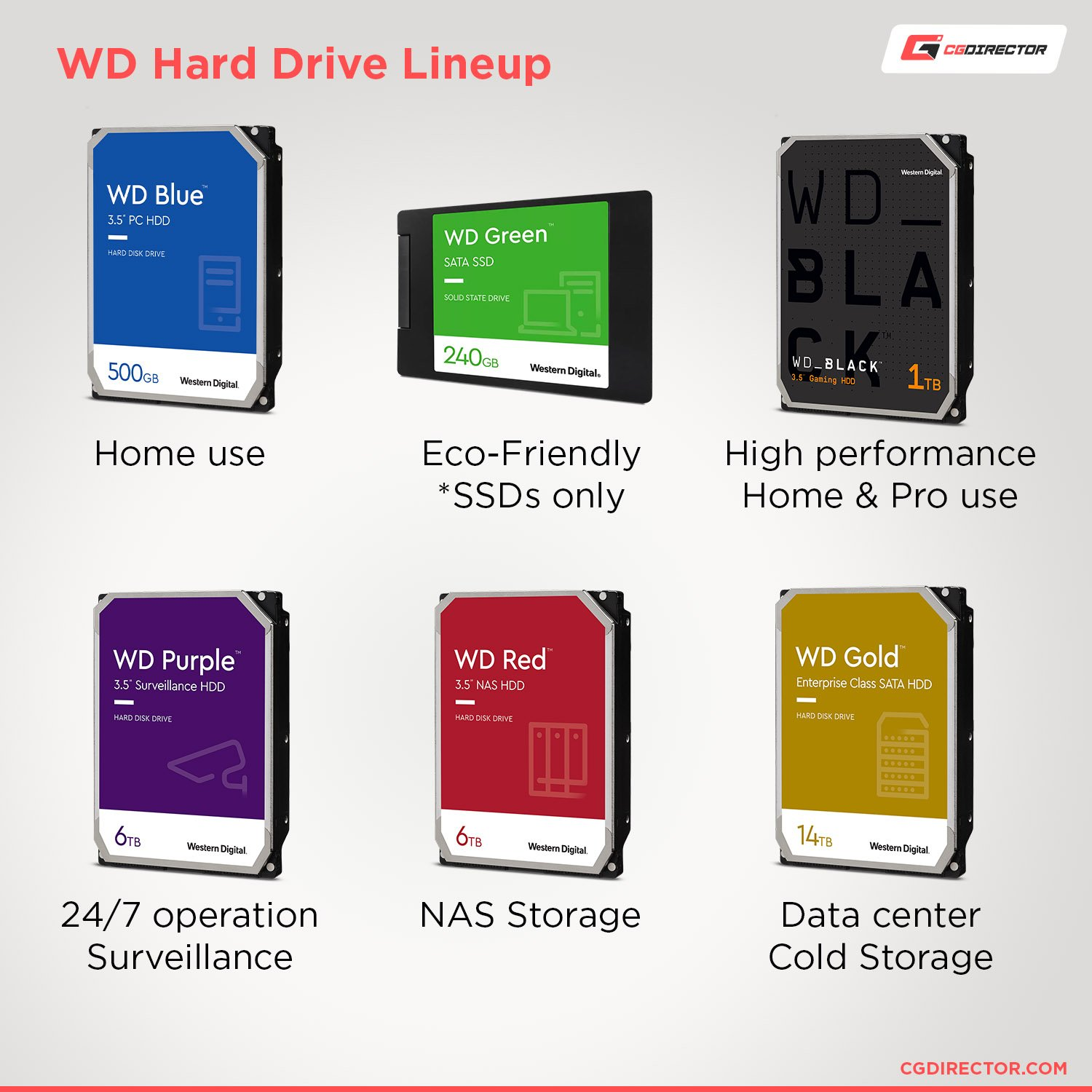 Western Digital HDD Colors - Line-up showing all colors including blue and black