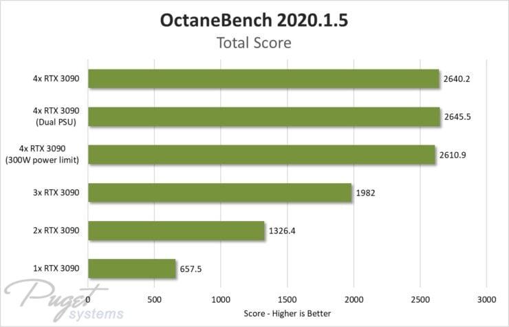 multi-GPU benchmark
