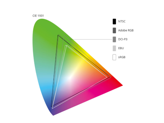 Color Gamut - Best curved monitor for content creation