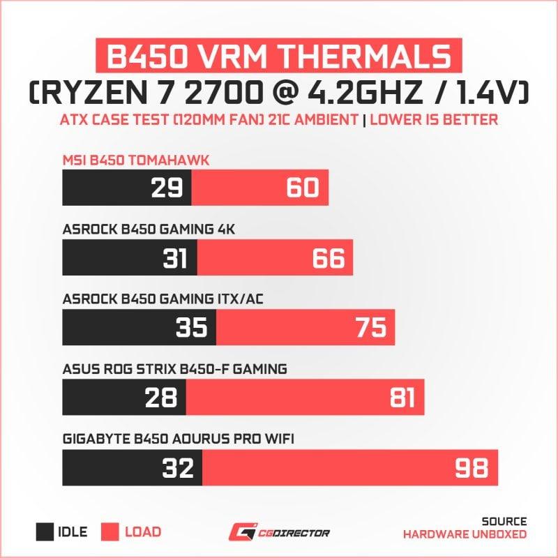 B450 VRM Thermals