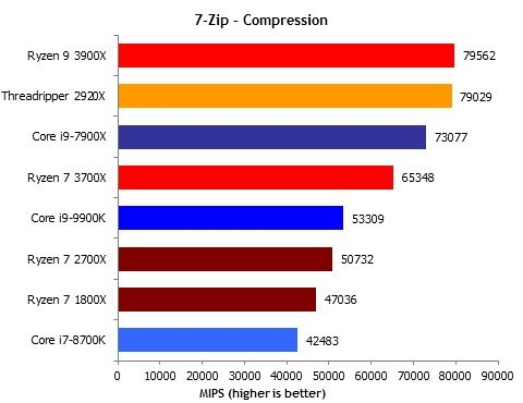 7zip compression benchmark