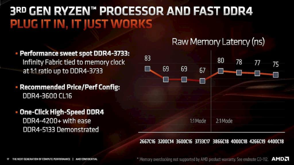 AMD 3rd gen ryzen memory latency