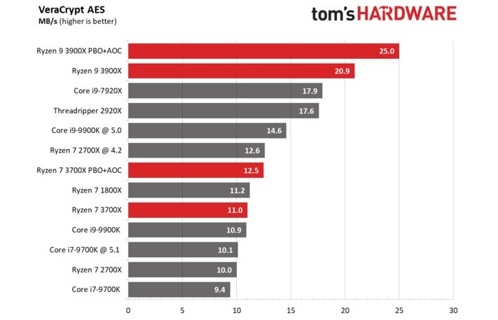 Intel Core Vs Amd Ryzen Cpus Benchmarks Comparison