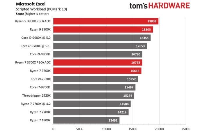microsoft excel benchmarks