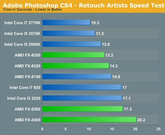 ps_cs4_benchmark