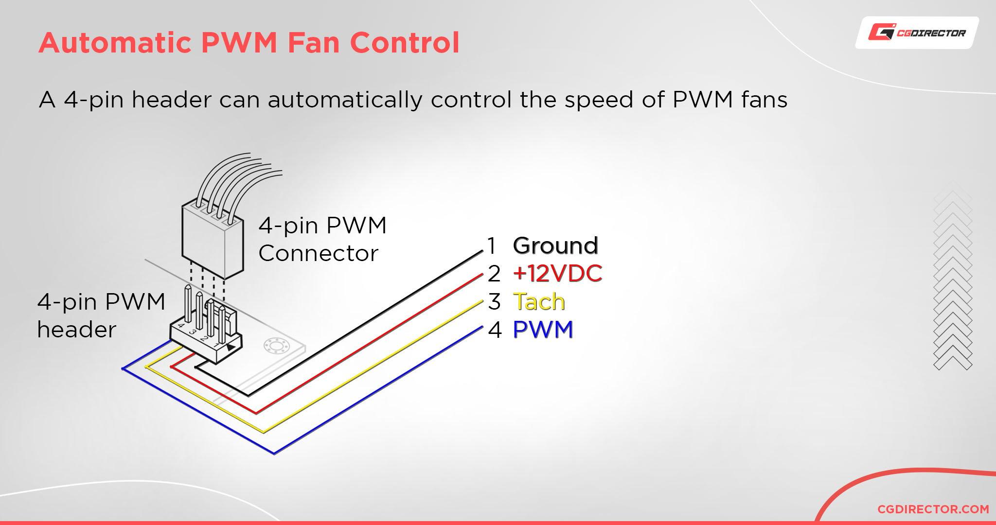 Automatic PWM Fan Control in Case Fans