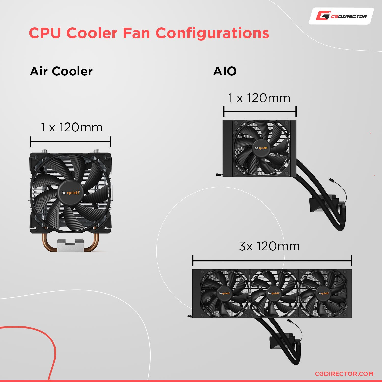 CPU Cooler Fan Configruations