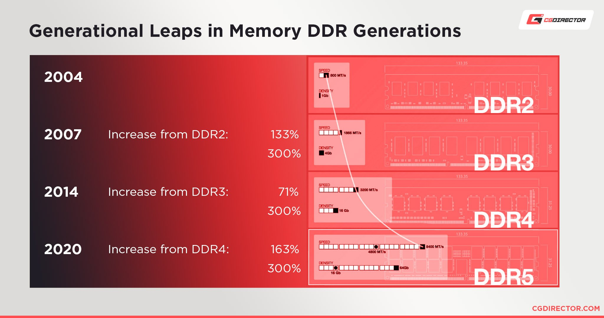 Generational Leaps in Memory DDR Generations