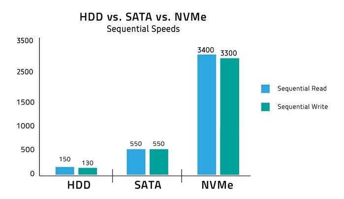 Drive Speed Comparisons SSD vs HDD vs NVME