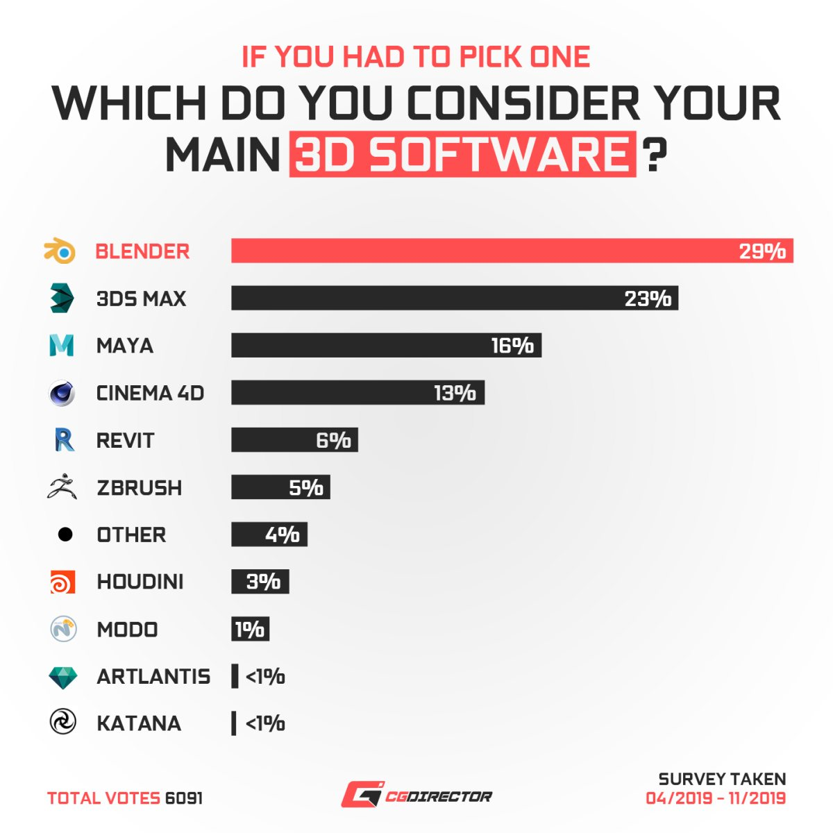 What is your main 3D-Software
