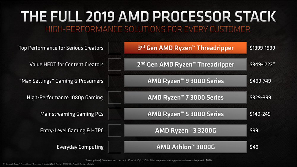 AMD Product Stack Threadripper 3rd gen