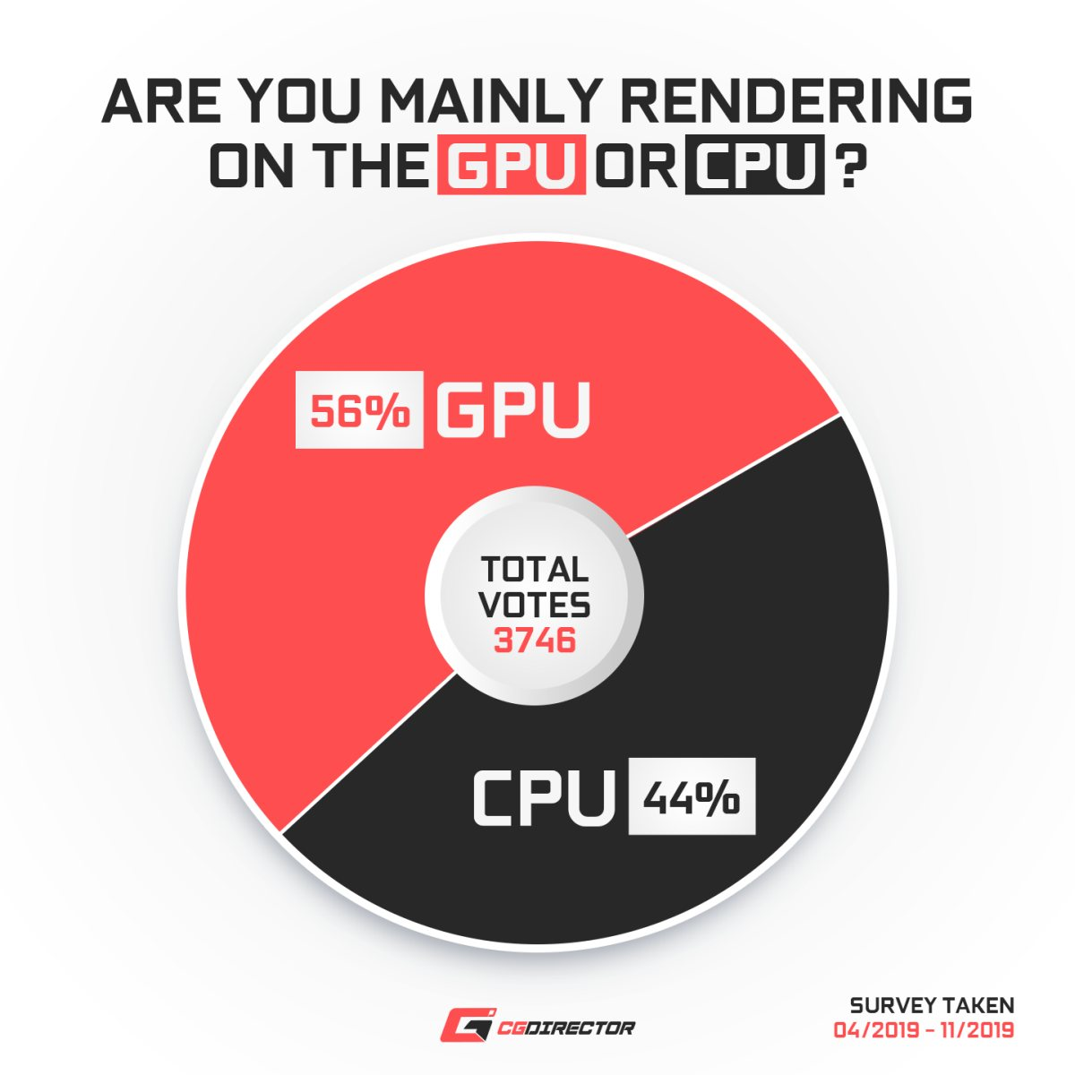 CPU or GPU Rendering in 2019
