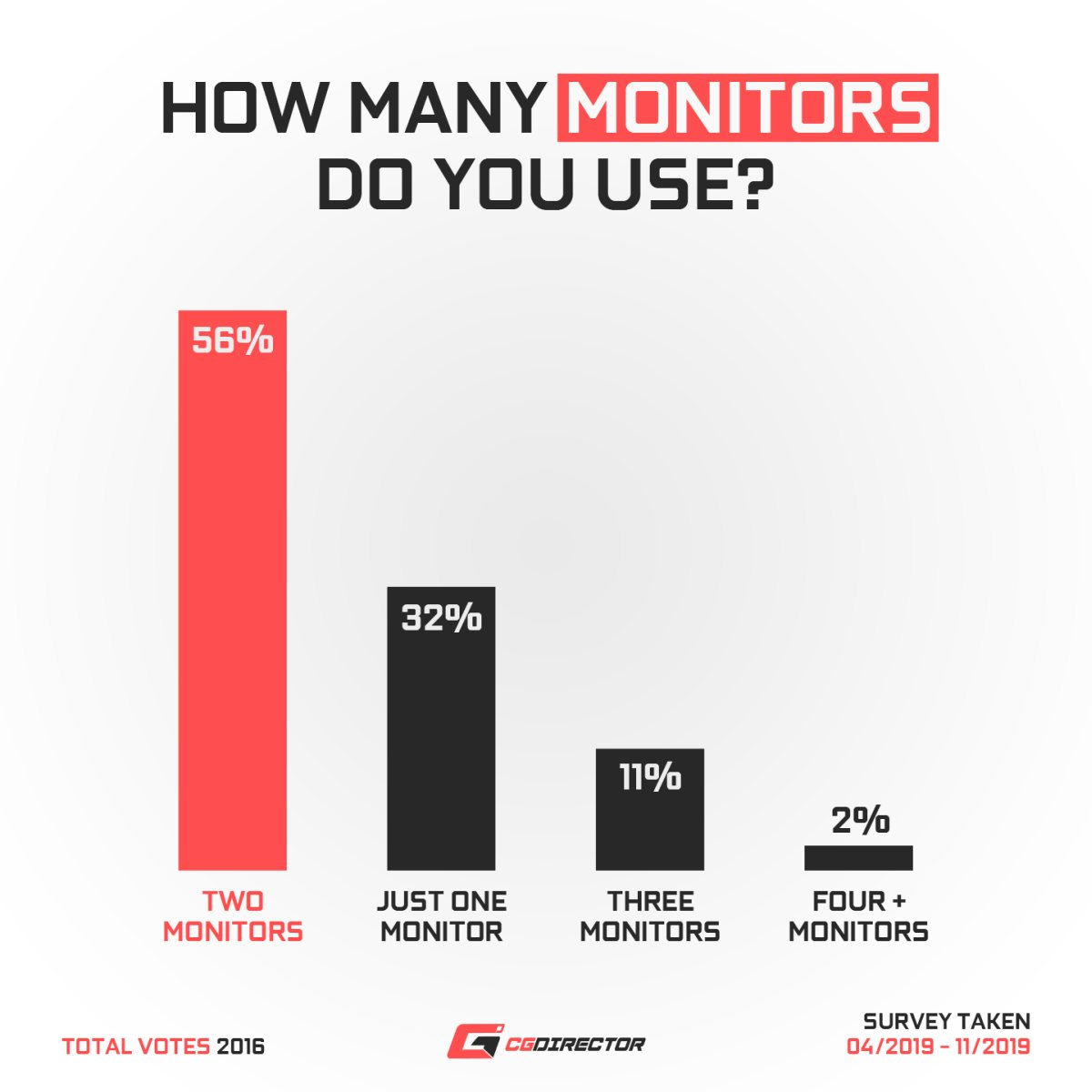 How many monitors do you use