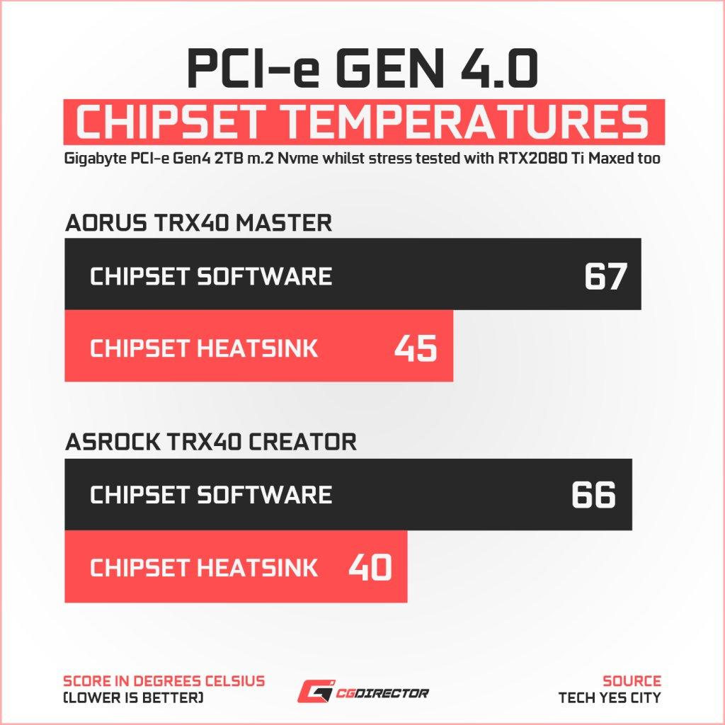 ASRock TRX40 Creator pcie4 chipset temps