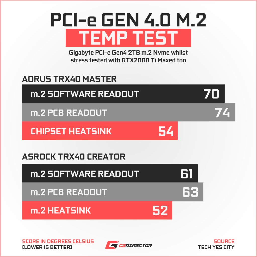 ASRock TRX40 Creator pcie4 Temp Test