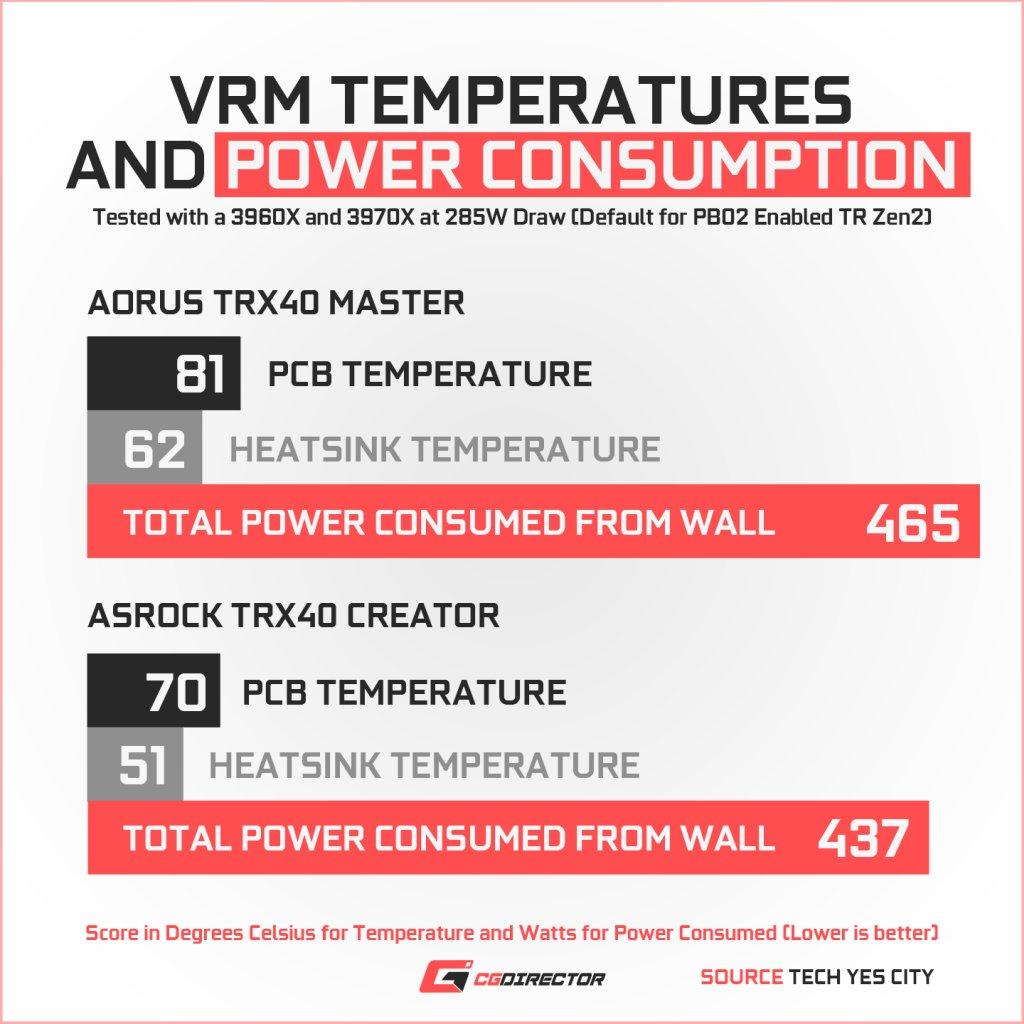 ASRock TRX40 Creator VRM Temps