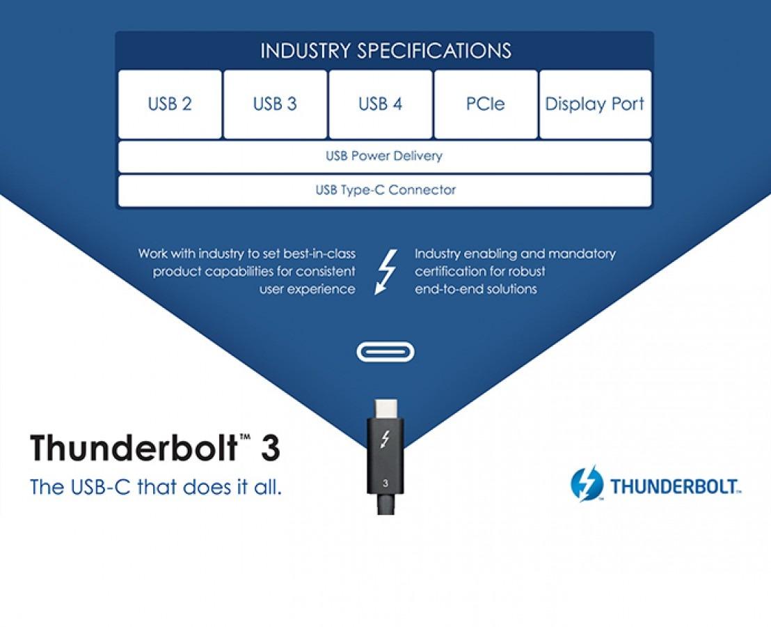 usb 3.2 2x2 and thunderbolt 3