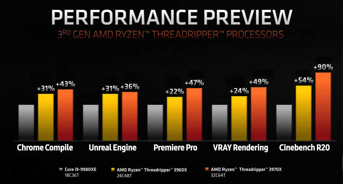 threadripper performance comparison