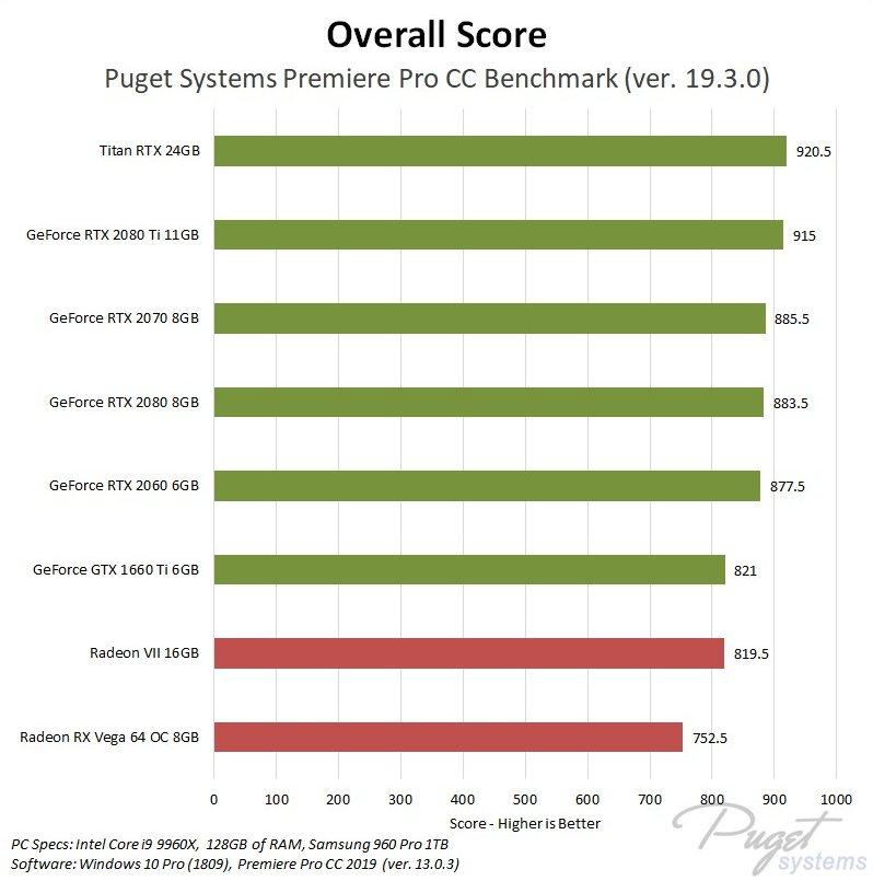 Premiere Pro GPU Benchmark Nvidia Geforce